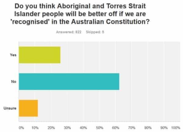 IndigenousX recognise survey