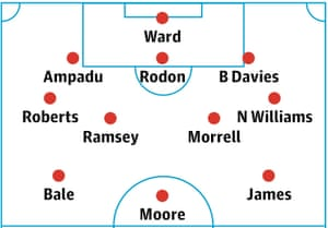 Wales' probable lineup