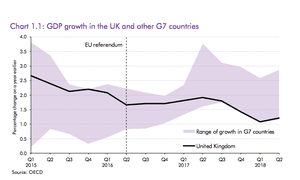 UK growth before and after the referendum