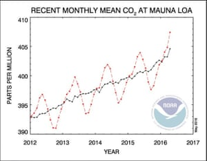 In Hawaii, the Mauna Loa station is sitting above 400 ppm and might never dip below it again