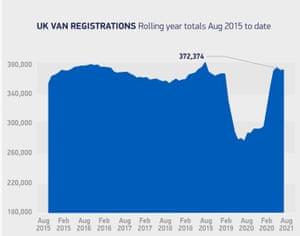 UK van registrations