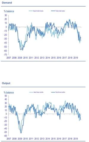 CBI survey of UK factory output