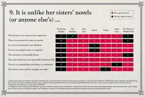 Emily Brontë: It is unlike her sisters' novels (or anyone else's) ...