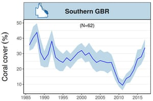 Graph showing Trends in mean hard coral cover for the Southern Great Barrier Reef up until March 2017