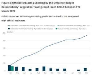 UK Public Loan, 2021-2022