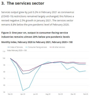 UK service sector GDP
