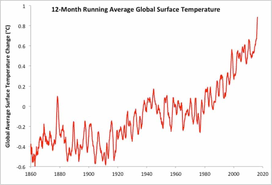 Running 12-month average global surface temperature using data compiled by Kevin Cowtan and Robert Way.