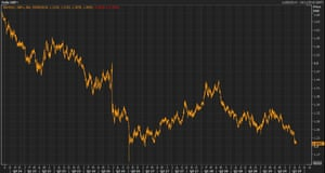 Sterling has weakened markedly against the US dollar over the past five years.