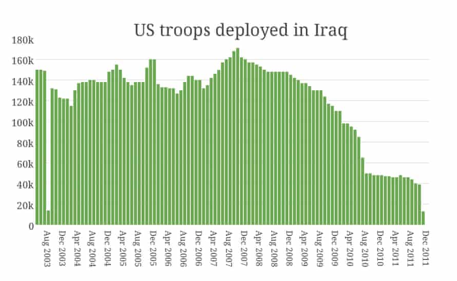 US troops deployed in Iraq