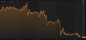 The US dollar suffered declines this week