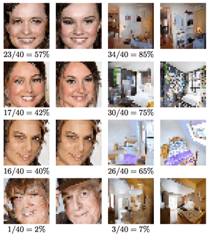 A selection of the best and worst faces and bedrooms generated by the algorithm. On the left, the generated image; on the right, the original. Below, the number and proportion of people who picked the artificial image as the original.