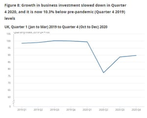 UK business investment