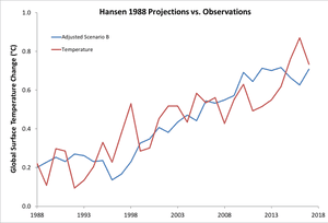 Scenario B from Hansenâ??s 1988 paper, with the trend reduced by 27% to reflect the actual radiative forcing from 1984 to 2017, compared to global surface temperature data from Cowtan & Way.
