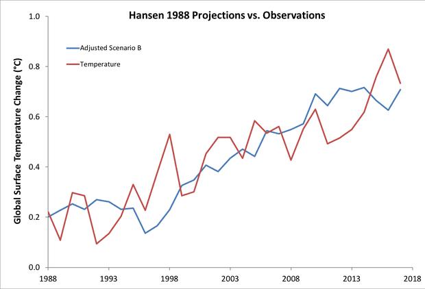 Hansen 88