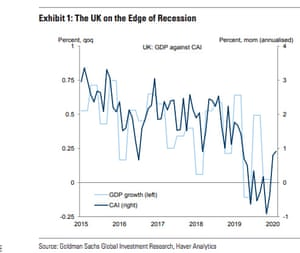 Goldman Sachs analyst note on the impact of Covid-19 on the UK