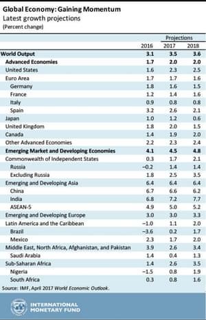 The latest IMF forecasts