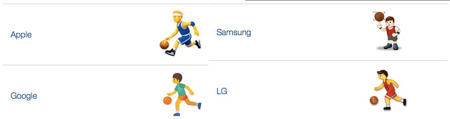 Four basketball emoji.