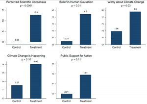 Changes in participant perceptions of the listed questions in a control group and a group informed about the 97% expert consensus on human-caused global warming, from another survey done in 2015.