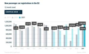 EU car sales.