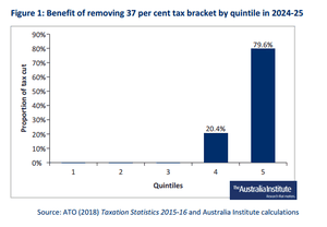 Figure 2: Benefit of removing 37% tax bracket by quintile in 2024-15.