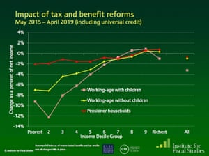 Distributional impact of tax and benefit changes since the election