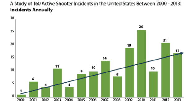 FBI  data shows an increase in active shooter incidents