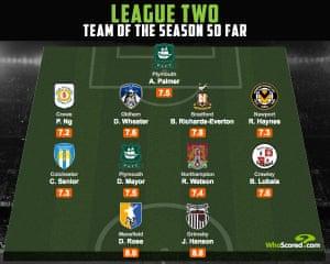 The team of the season so far in League Two.