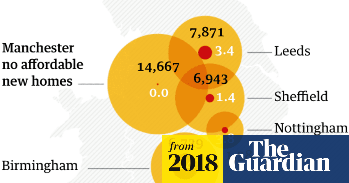 Housing crisis: 15,000 new Manchester homes and not a single one