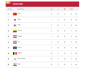 The nearly latest Olympic medal table
