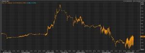 The Turkish lira vs the US dollar