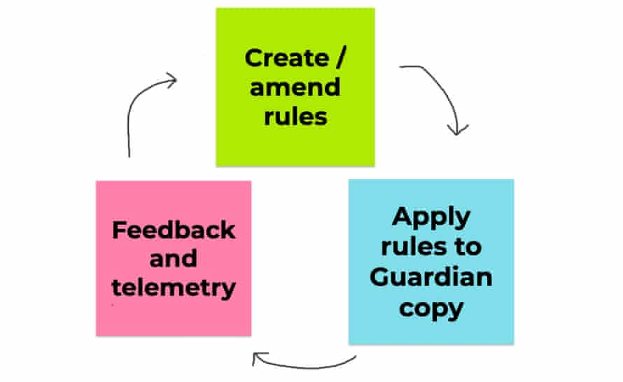 A picture of three post-it notes showing the life cycle of a Typerighter rule – creation/amendment, application, feedback/telemetry, and back to creation/amendment again.