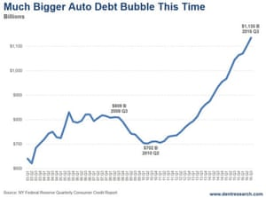 US car loans