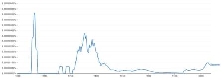 Google NGram search for 'bovver'