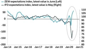 German sentiment indices are showing bounces after crashing.