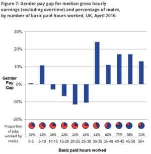 UK gender pay gap