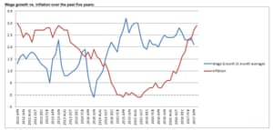 Pay vs inflation