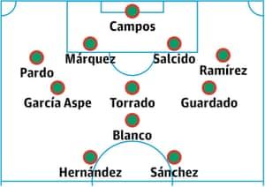 Claudio Suárez's all-time Mexico XI