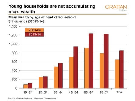 Young households are not accumulating more wealth. Mean wealth by age of head of household.