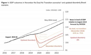 Bank of England's Brexit forecasts