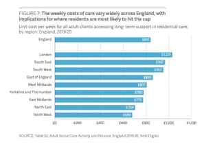 Weekly care costs in England by region