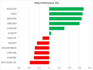 The US dollar has lost ground against the Australian and New Zealand dollars, as well as the pound and the euro