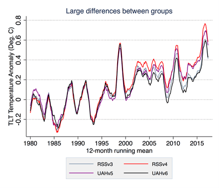 Comparison of lower troposphere temperature estimates from satellite data from two groups (RSS and UAH) showing a disagreement starting around the year 2000.
