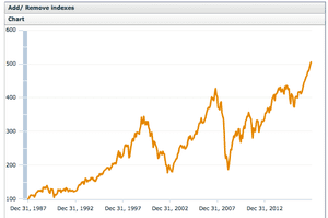 MSCI's All Country World Index