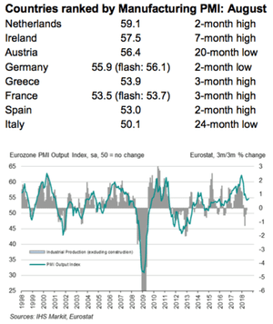 Eurozone factory PMI for August 2018