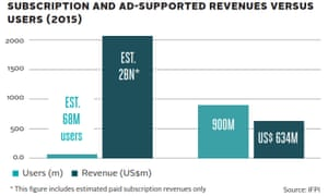 Subscription and ad-supported revenues in IFPI's 2016 global music report.