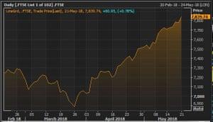 The FTSE 100 over the last quarter