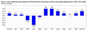 US monthly inflation