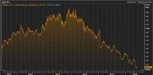 BT's share price over the last 5 years