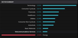 The S&P by sector, 9th January 2020