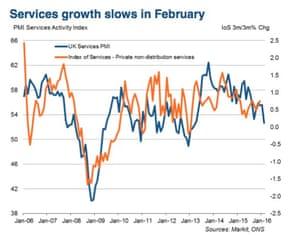 UK service sector PMI